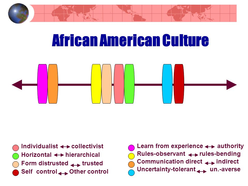 African American Culture Individualist collectivist Horizontal hierarchical Form distrusted trusted Self control Other control Learn from experience authority Rules-observant rules-bending Communication direct indirect Uncertainty-tolerant un.-averse