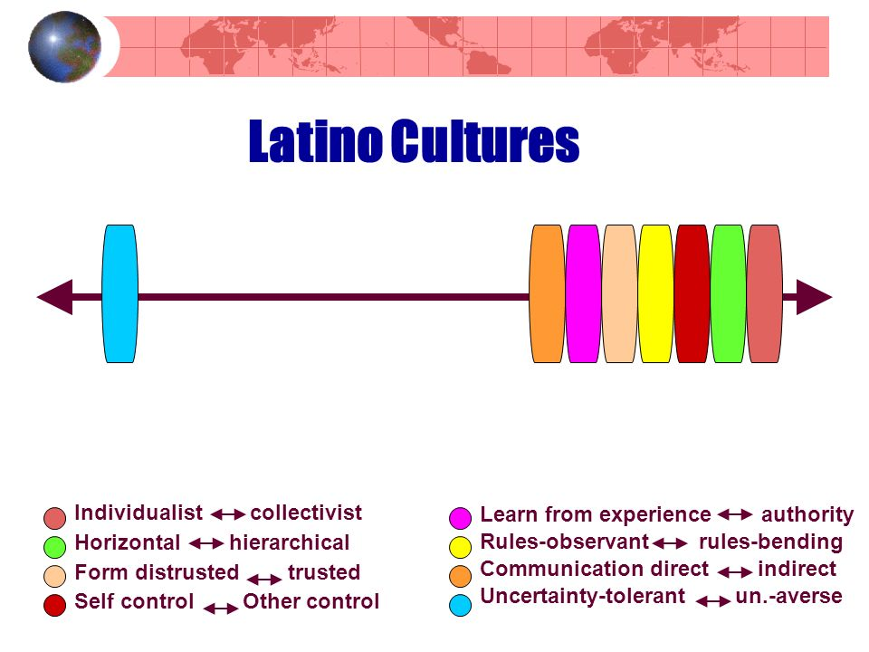 Latino Cultures Individualist collectivist Horizontal hierarchical Form distrusted trusted Self control Other control Learn from experience authority Rules-observant rules-bending Communication direct indirect Uncertainty-tolerant un.-averse