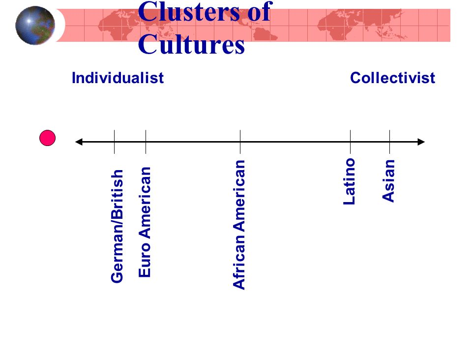 Clusters of Cultures Asian Latino African American Individualist Collectivist Euro American German/British