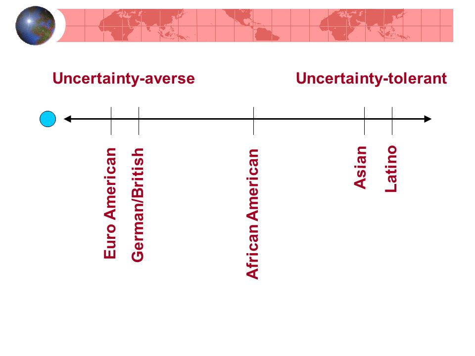 Uncertainty-averse Uncertainty-tolerant German/British Euro American African American Asian Latino