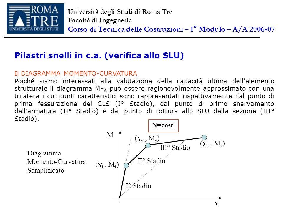 Pilastri snelli in c.a. (verifica allo SLU) Il DIAGRAMMA MOMENTO-CURVATURA Poiché siamo interessati alla valutazione della capacità ultima dellelement