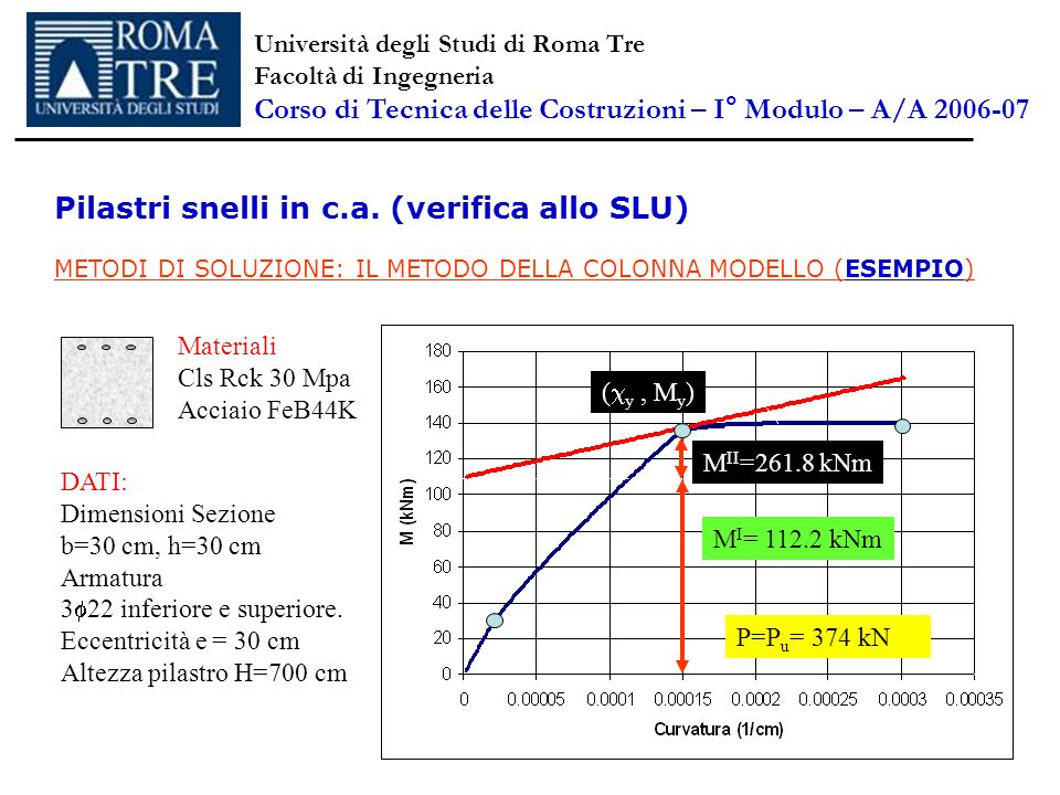 Pilastri snelli in c.a. (verifica allo SLU) METODI DI SOLUZIONE: IL METODO DELLA COLONNA MODELLO (ESEMPIO) M I = 112.2 kNm ( y, M y ) M II =261.8 kNm