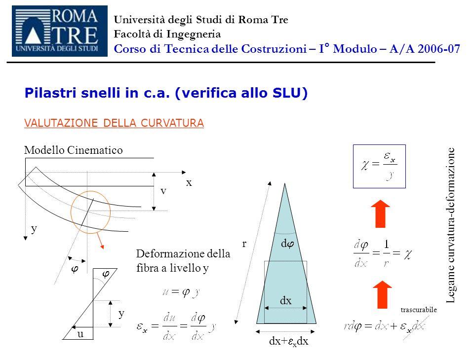 Pilastri snelli in c.a. (verifica allo SLU) VALUTAZIONE DELLA CURVATURA x v y y u Deformazione della fibra a livello y dx dx+ x dx d r trascurabile Mo