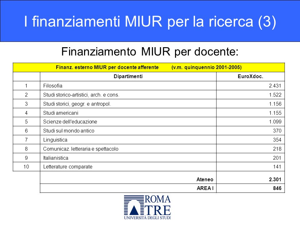 Finanziamento MIUR per docente: I finanziamenti MIUR per la ricerca (3) Finanz.