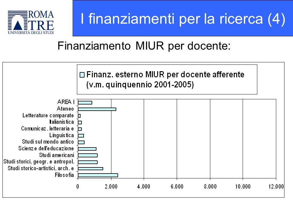 Finanziamento MIUR per docente: I finanziamenti per la ricerca (4)