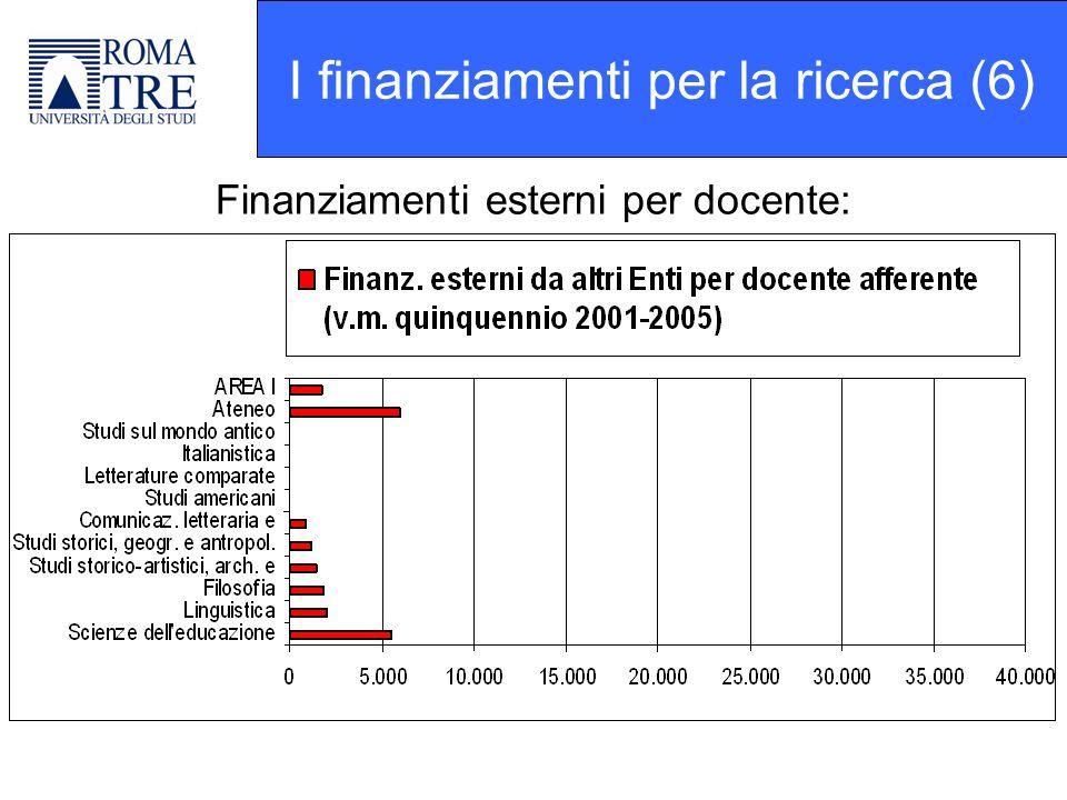 Finanziamenti esterni per docente: I finanziamenti per la ricerca (6)