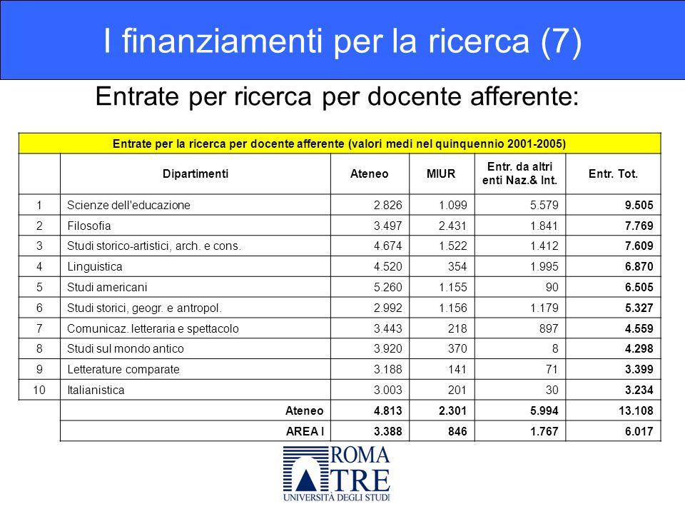 Entrate per ricerca per docente afferente: I finanziamenti per la ricerca (7) Entrate per la ricerca per docente afferente (valori medi nel quinquennio 2001-2005) DipartimentiAteneoMIUR Entr.