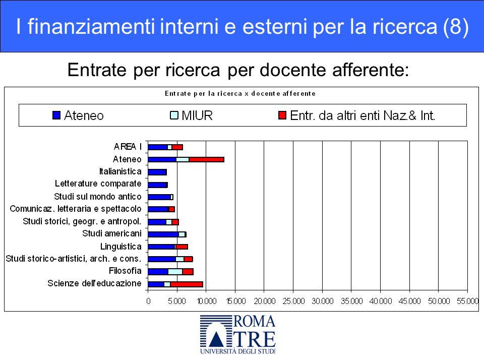 Entrate per ricerca per docente afferente: I finanziamenti interni e esterni per la ricerca (8)