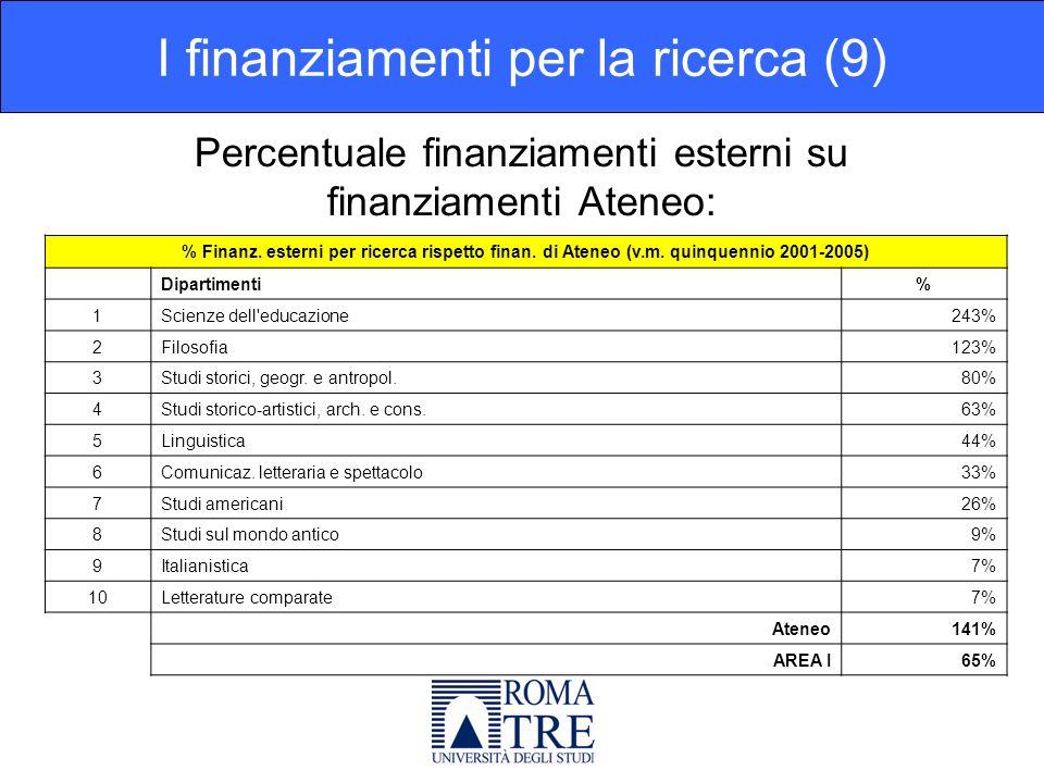 Percentuale finanziamenti esterni su finanziamenti Ateneo: I finanziamenti per la ricerca (9) % Finanz.