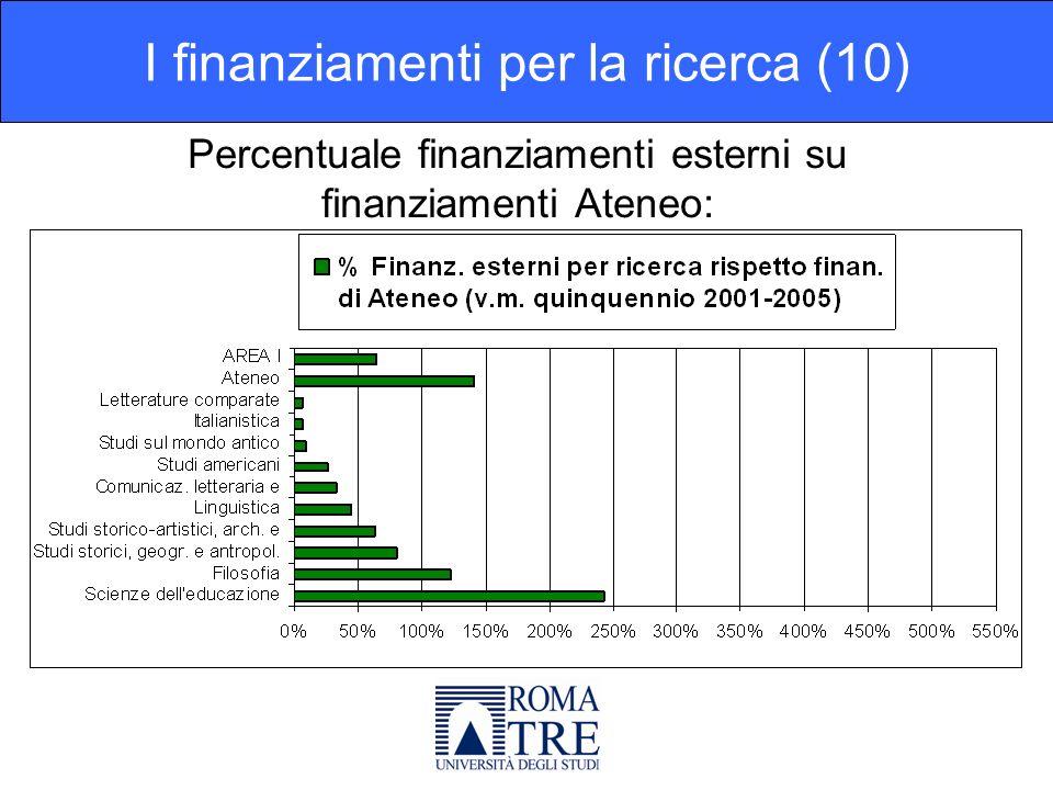 Percentuale finanziamenti esterni su finanziamenti Ateneo: I finanziamenti per la ricerca (10)