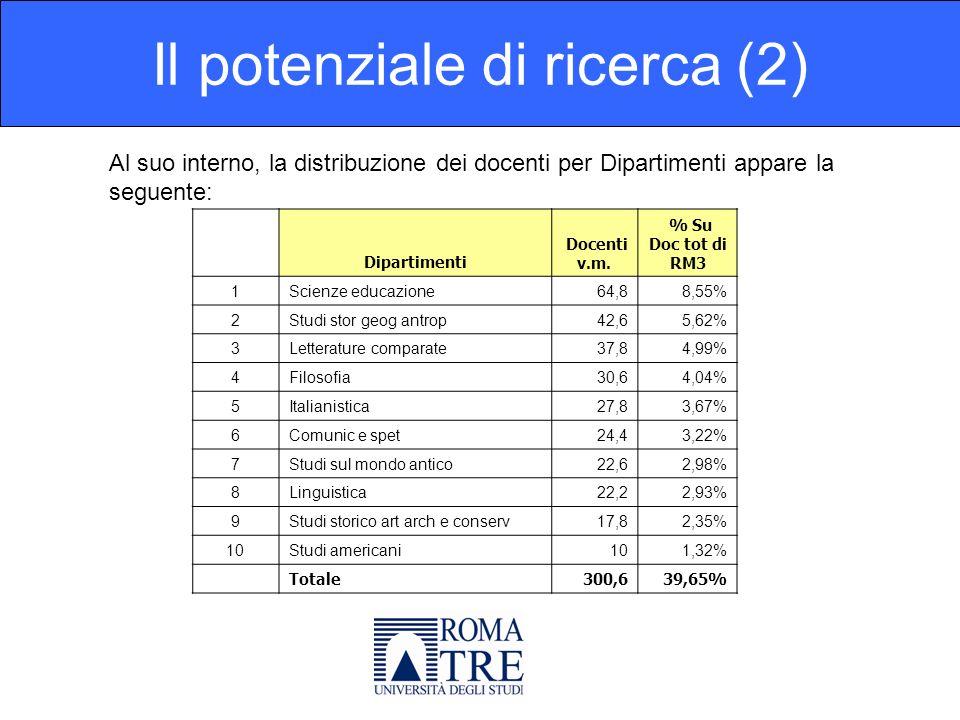 Il potenziale di ricerca (2) Dipartimenti Docenti v.m.