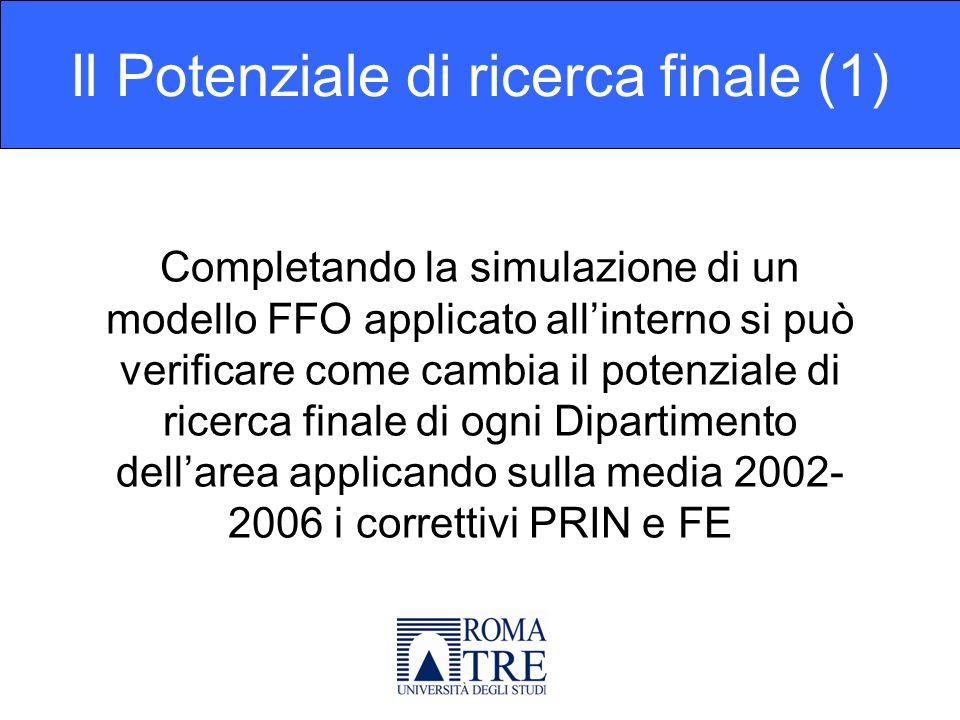 Completando la simulazione di un modello FFO applicato allinterno si può verificare come cambia il potenziale di ricerca finale di ogni Dipartimento dellarea applicando sulla media 2002- 2006 i correttivi PRIN e FE Il Potenziale di ricerca finale (1)