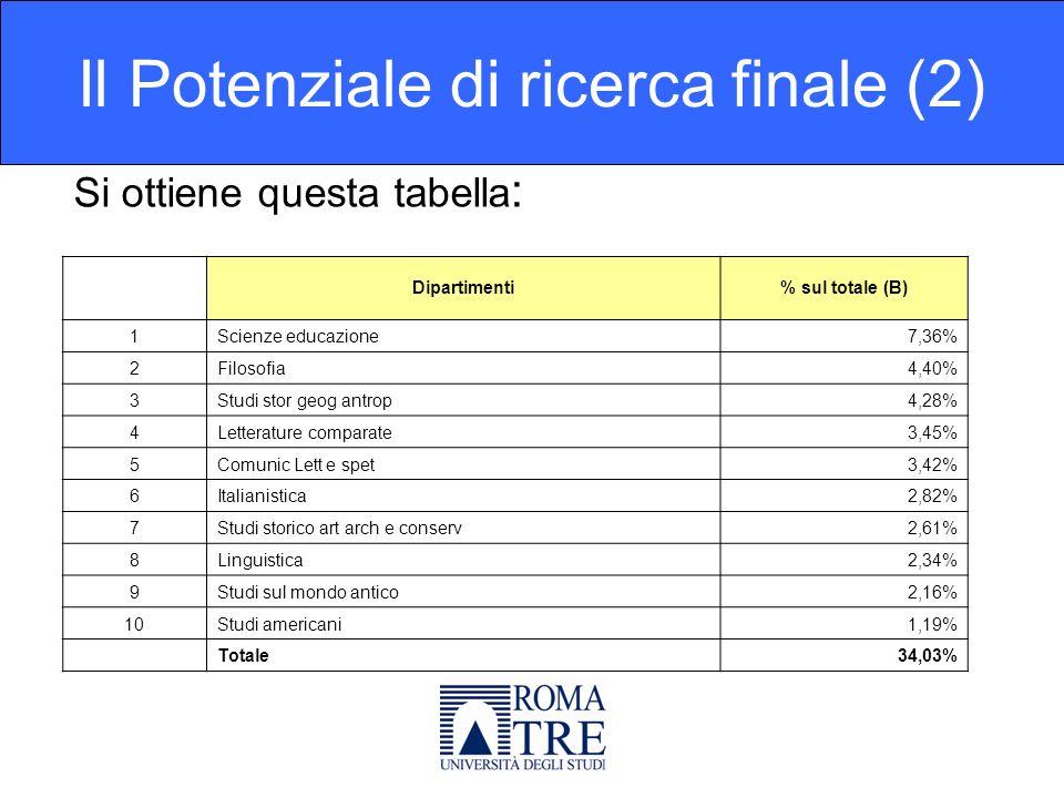Si ottiene questa tabella : Il Potenziale di ricerca finale (2) Dipartimenti% sul totale (B) 1Scienze educazione7,36% 2Filosofia4,40% 3Studi stor geog antrop4,28% 4Letterature comparate3,45% 5Comunic Lett e spet3,42% 6Italianistica2,82% 7Studi storico art arch e conserv2,61% 8Linguistica2,34% 9Studi sul mondo antico2,16% 10Studi americani1,19% Totale34,03%