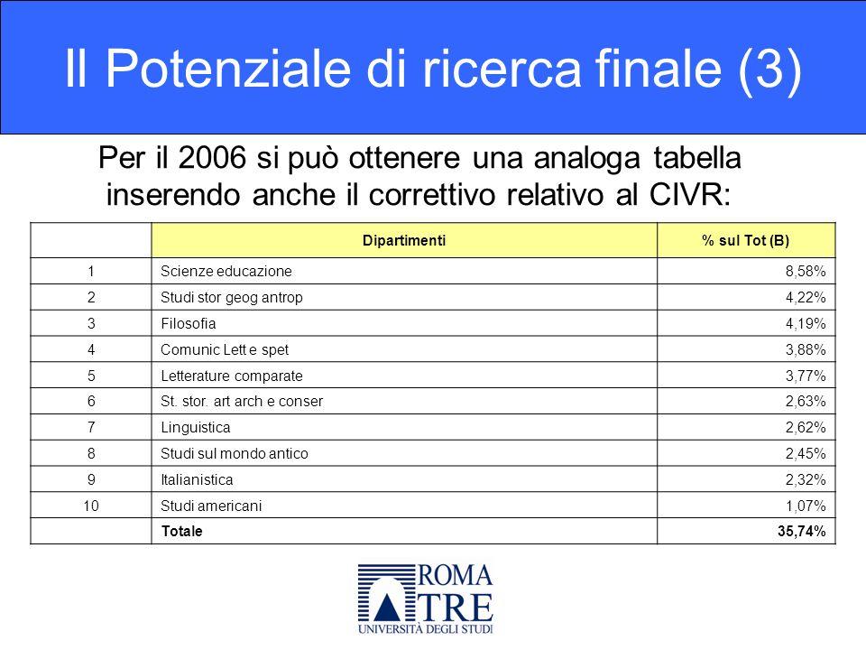 Per il 2006 si può ottenere una analoga tabella inserendo anche il correttivo relativo al CIVR: Il Potenziale di ricerca finale (3) Dipartimenti% sul Tot (B) 1Scienze educazione8,58% 2Studi stor geog antrop4,22% 3Filosofia4,19% 4Comunic Lett e spet3,88% 5Letterature comparate3,77% 6St.