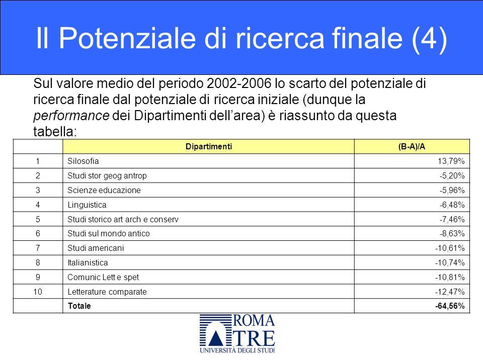 Sul valore medio del periodo 2002-2006 lo scarto del potenziale di ricerca finale dal potenziale di ricerca iniziale (dunque la performance dei Dipartimenti dellarea) è riassunto da questa tabella: Il Potenziale di ricerca finale (4) Dipartimenti(B-A)/A 1Silosofia13,79% 2Studi stor geog antrop-5,20% 3Scienze educazione-5,96% 4Linguistica-6,48% 5Studi storico art arch e conserv-7,46% 6Studi sul mondo antico-8,63% 7Studi americani-10,61% 8Italianistica-10,74% 9Comunic Lett e spet-10,81% 10Letterature comparate-12,47% Totale-64,56%