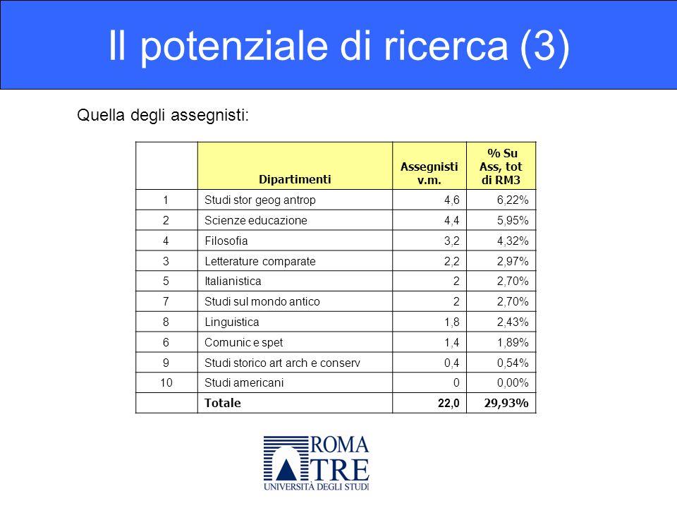 Il potenziale di ricerca (4) Quella degli iscritti al dottorato: Dipartimenti Iscr.