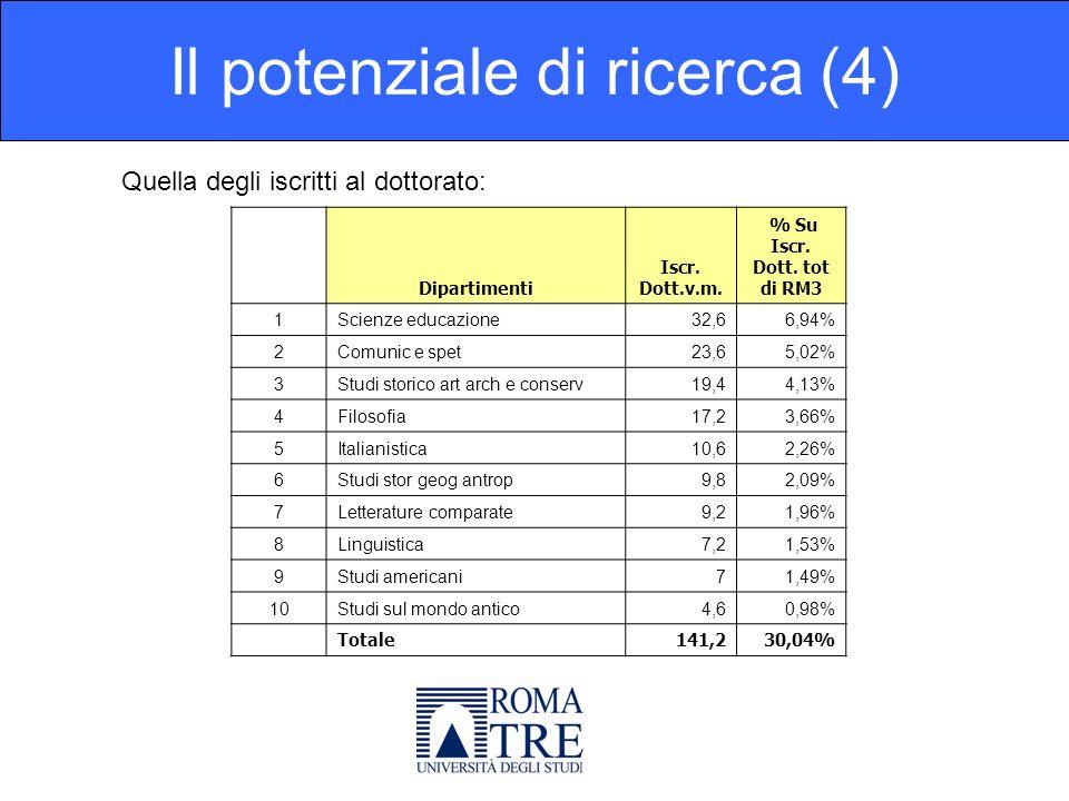 Sul solo 2006 (quindi con il correttivo CIVR) lo scarto è riassunto da questa tabella: Il Potenziale di ricerca finale (5) Dipartimenti(B-A)/A 1Filosofia12,14% 2Studi americani5,88% 3Letterature comparate2,19% 4St.