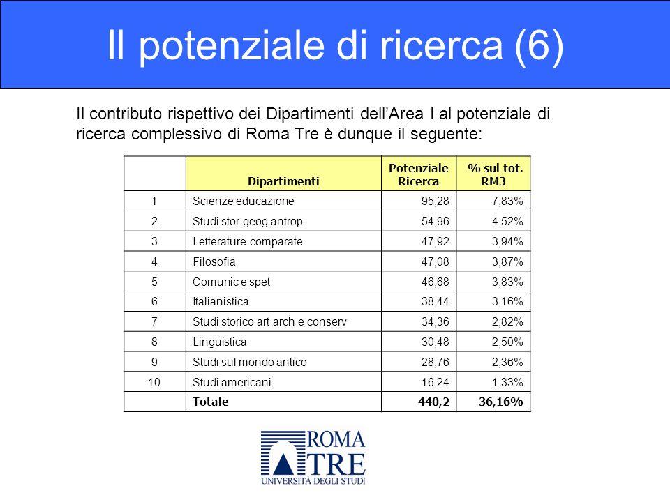 Il potenziale di ricerca (6) Il contributo rispettivo dei Dipartimenti dellArea I al potenziale di ricerca complessivo di Roma Tre è dunque il seguente: Dipartimenti Potenziale Ricerca % sul tot.