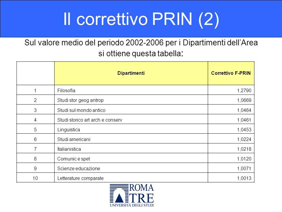 Sul valore medio del periodo 2002-2006 per i Dipartimenti dellArea si ottiene questa tabella : Il correttivo PRIN (2) DipartimentiCorrettivo F-PRIN 1Filosofia1,2790 2Studi stor geog antrop1,0669 3Studi sul mondo antico1,0464 4Studi storico art arch e conserv1,0461 5Linguistica1,0453 6Studi americani1,0224 7Italianistica1,0218 8Comunic e spet1,0120 9Scienze educazione1,0071 10Letterature comparate1,0013