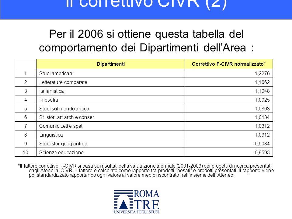 Finanziamenti Ateneo per docente: I finanziamenti per la ricerca (1) Finanz.
