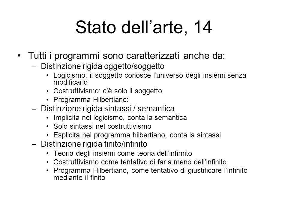 Stato dellarte, 14 Tutti i programmi sono caratterizzati anche da: –Distinzione rigida oggetto/soggetto Logicismo: il soggetto conosce luniverso degli