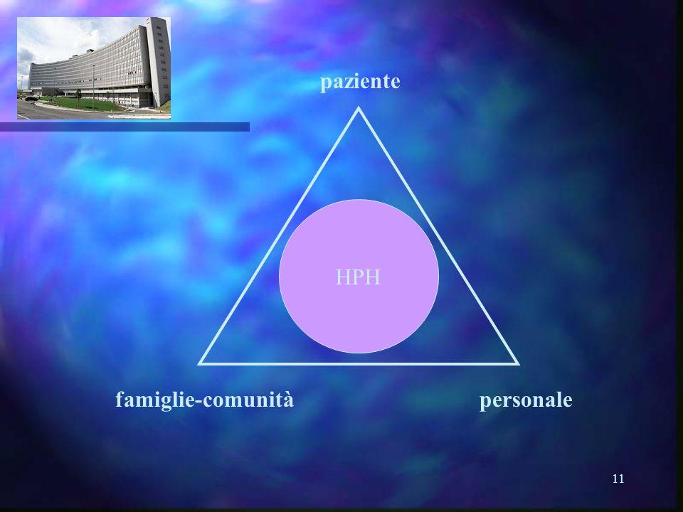 11 HPH paziente personalefamiglie-comunità