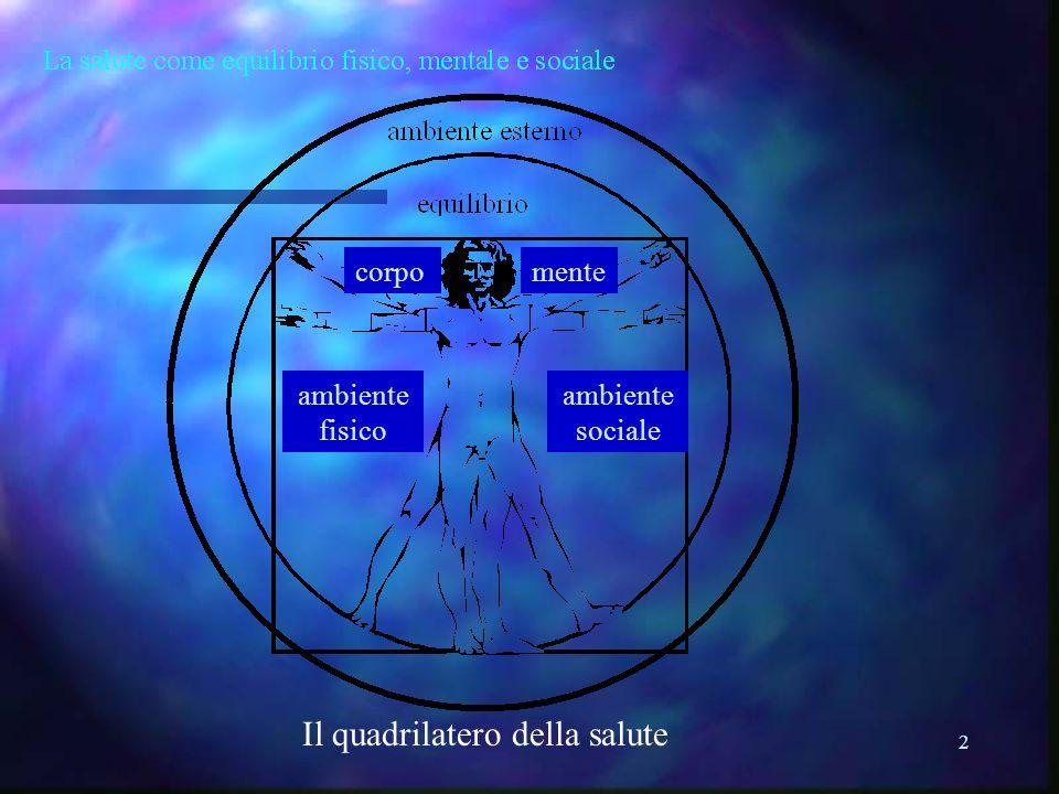 2 mente ambiente fisico ambiente sociale corpo Il quadrilatero della salute