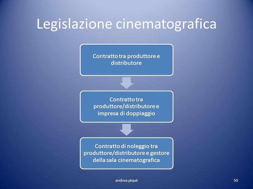 Legislazione cinematografica Contratto tra produttore e distributore Contratto tra produttore/distributore e impresa di doppiaggio Contratto di nolegg