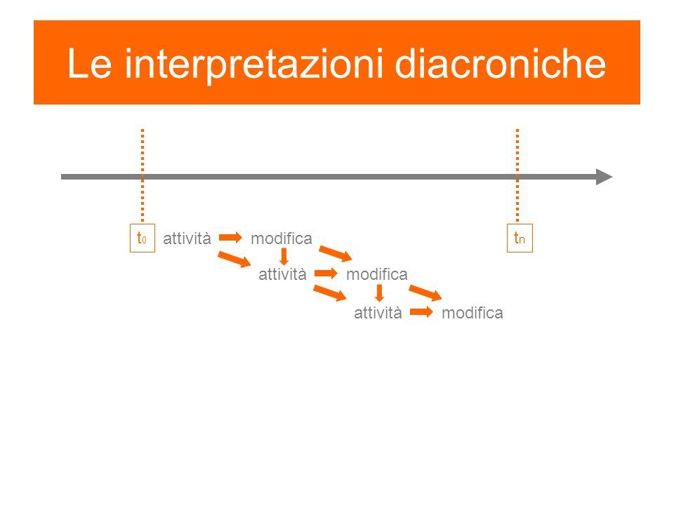 Le interpretazioni diacroniche t0t0 tntn attività modifica attività modifica attività modifica