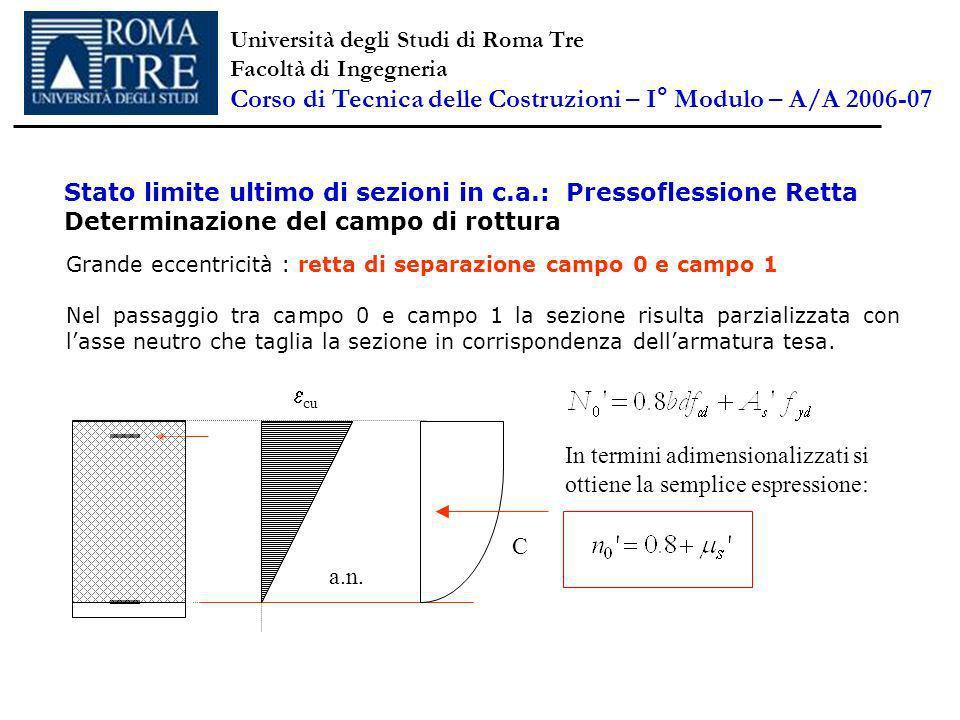 Stato limite ultimo di sezioni in c.a.: Pressoflessione Retta Determinazione del campo di rottura C Grande eccentricità : retta di separazione campo 0 e campo 1 Nel passaggio tra campo 0 e campo 1 la sezione risulta parzializzata con lasse neutro che taglia la sezione in corrispondenza dellarmatura tesa.