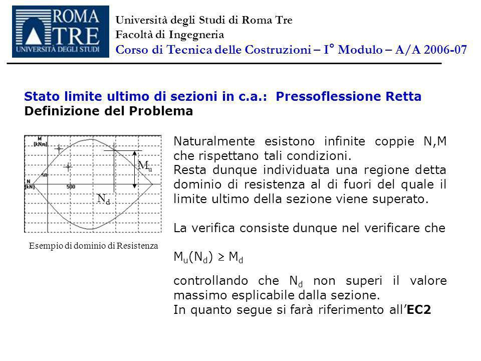 Stato limite ultimo di sezioni in c.a.: Pressoflessione Retta Definizione del Problema Naturalmente esistono infinite coppie N,M che rispettano tali condizioni.
