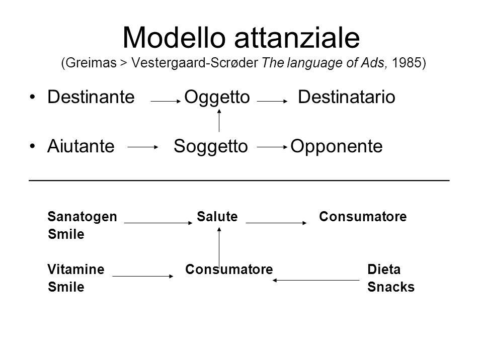 Modello attanziale (Greimas > Vestergaard-Scrøder The language of Ads, 1985) Destinante Oggetto Destinatario Aiutante Soggetto Opponente ________________________________________ Sanatogen SaluteConsumatore Smile Vitamine ConsumatoreDieta SmileSnacks
