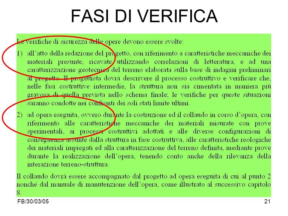 FB/30/03/0521 FASI DI VERIFICA