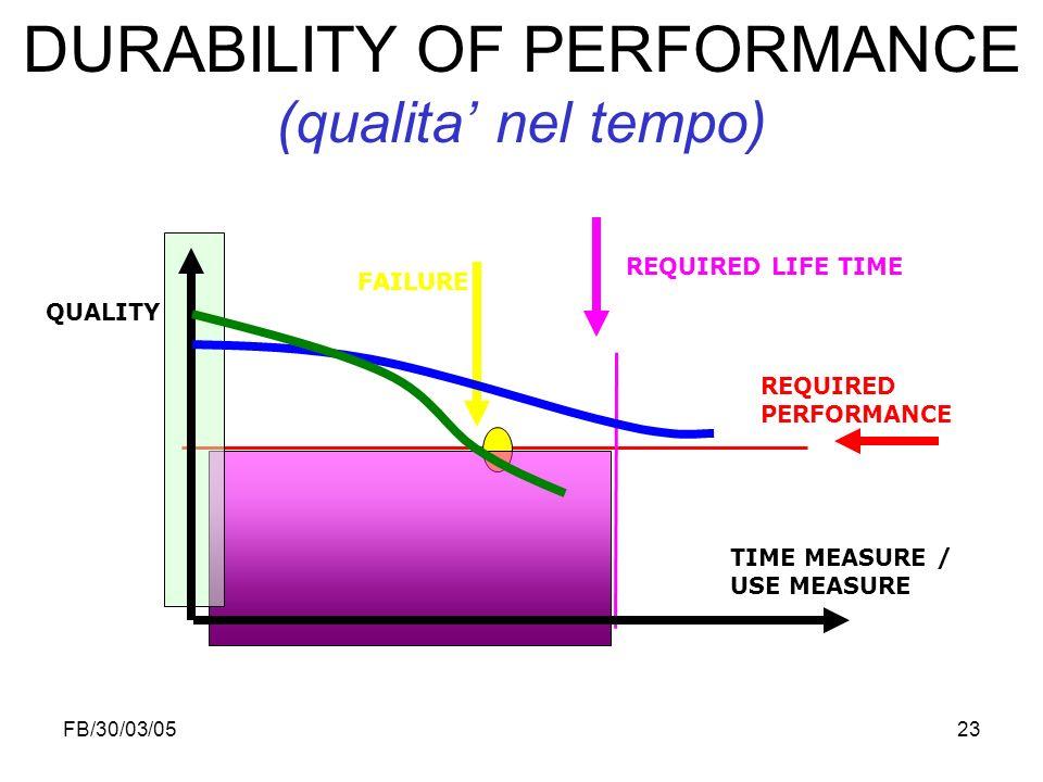 FB/30/03/0523 DURABILITY OF PERFORMANCE (qualita nel tempo) QUALITY TIME MEASURE / USE MEASURE FAILURE REQUIRED PERFORMANCE REQUIRED LIFE TIME