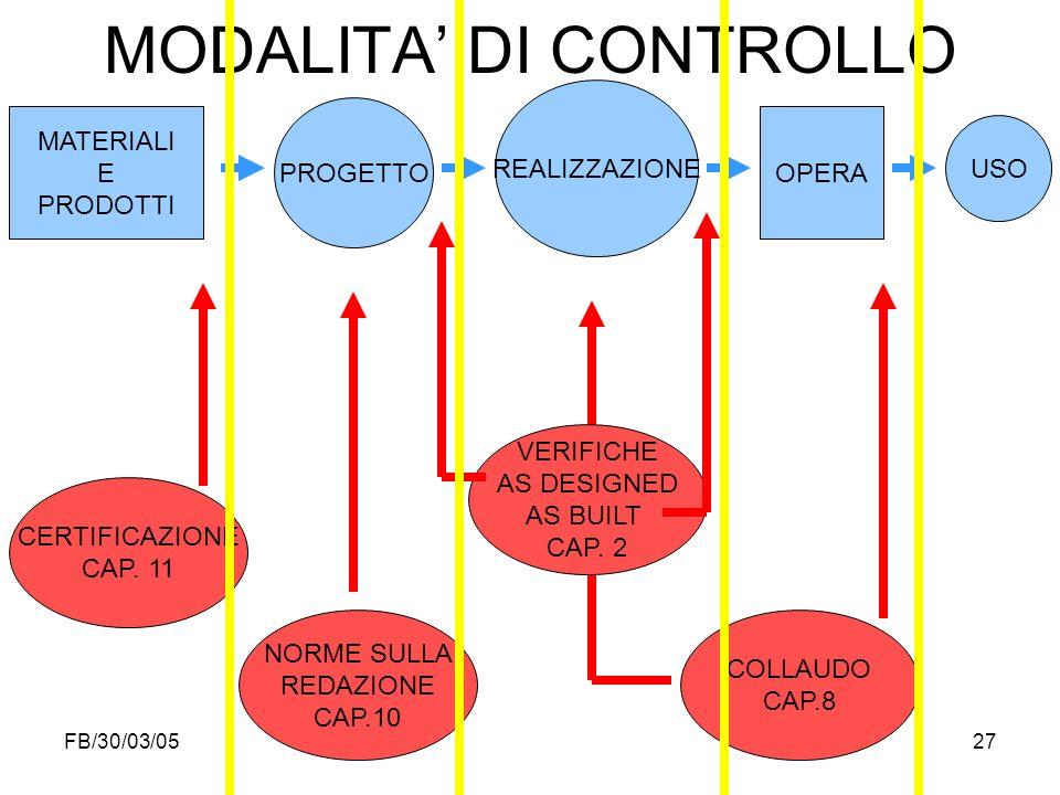 FB/30/03/0527 MATERIALI E PRODOTTI USO PROGETTO REALIZZAZIONE OPERA MODALITA DI CONTROLLO CERTIFICAZIONE CAP. 11 VERIFICHE AS DESIGNED AS BUILT CAP. 2