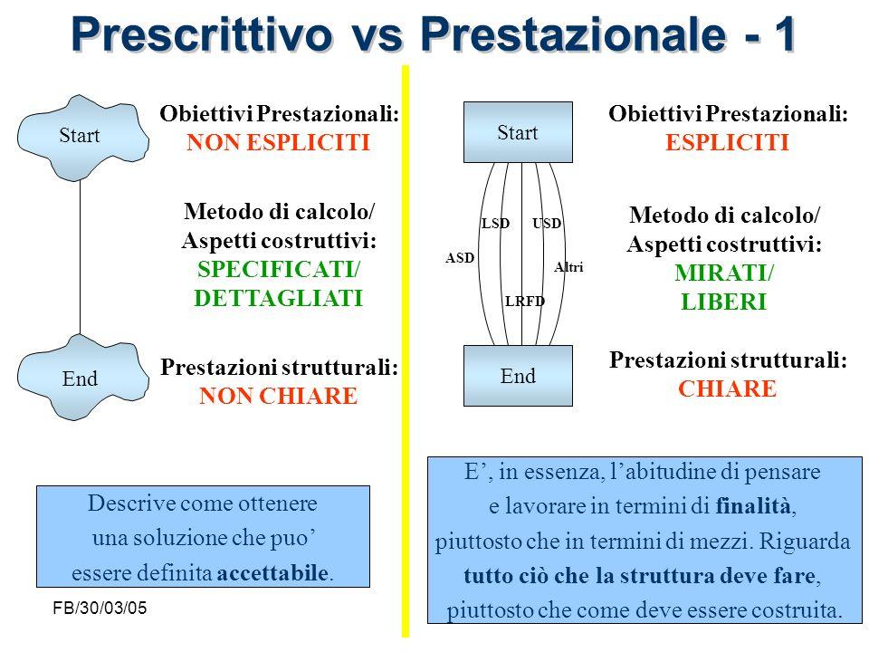FB/30/03/0529 Start End Obiettivi Prestazionali: NON ESPLICITI Metodo di calcolo/ Aspetti costruttivi: SPECIFICATI/ DETTAGLIATI Prestazioni struttural