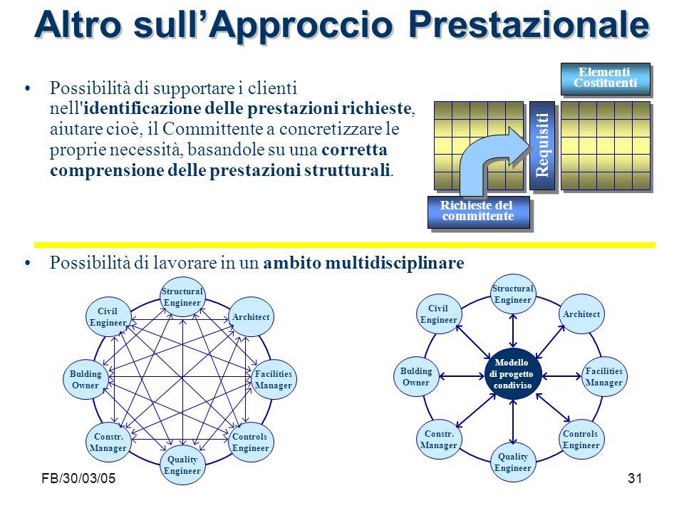 FB/30/03/0531 Altro sullApproccio Prestazionale Possibilità di lavorare in un ambito multidisciplinare Possibilità di supportare i clienti nell'identi