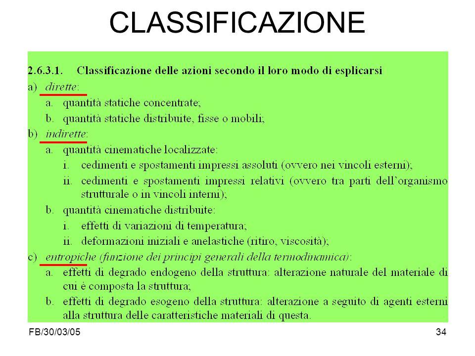FB/30/03/0534 CLASSIFICAZIONE