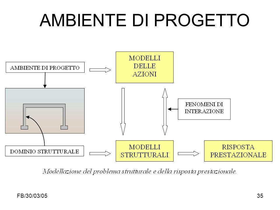 FB/30/03/0535 AMBIENTE DI PROGETTO