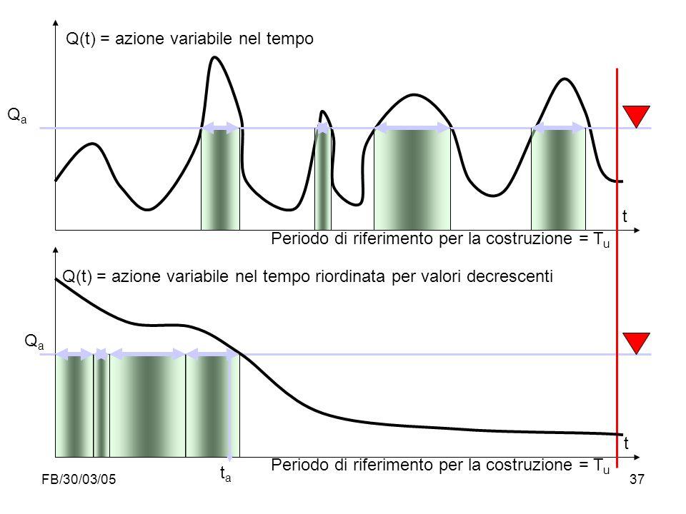 FB/30/03/0537 QaQa Q(t) = azione variabile nel tempo Q(t) = azione variabile nel tempo riordinata per valori decrescenti Periodo di riferimento per la