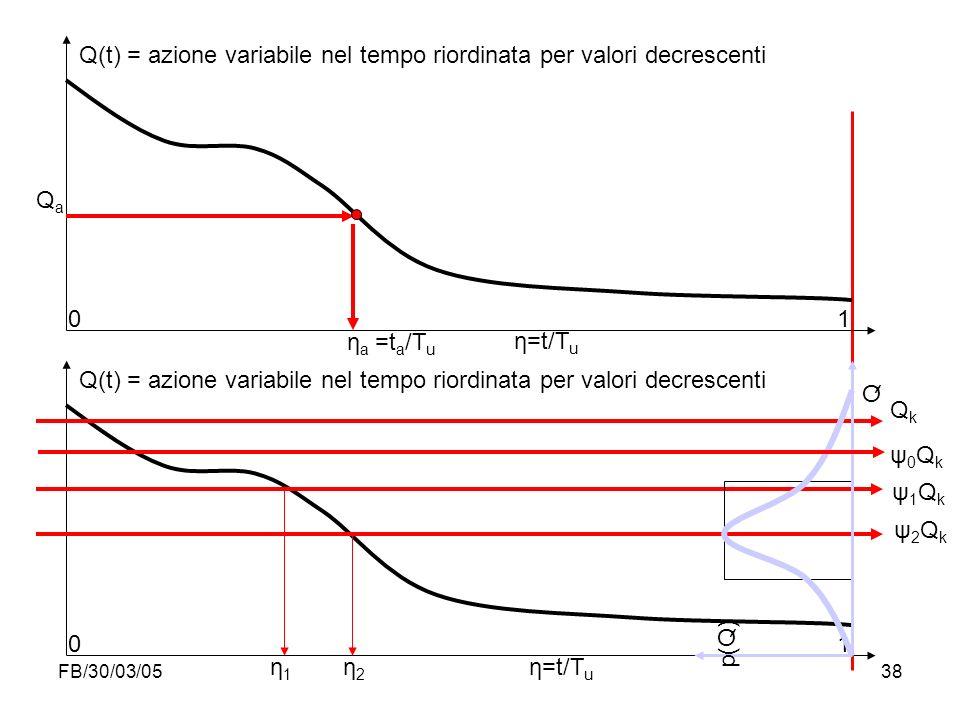 FB/30/03/0538 η a =t a /T u Q(t) = azione variabile nel tempo riordinata per valori decrescenti 0 1 η=t/T u 0 1 QaQa p(Q) Q QkQk ψ1Qkψ1Qk ψ2Qkψ2Qk ψ0Q