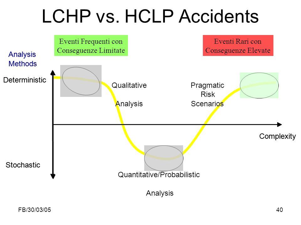 FB/30/03/0540 LCHP vs. HCLP Accidents Eventi Frequenti con Conseguenze Limitate Eventi Rari con Conseguenze Elevate Stochastic Complexity Deterministi