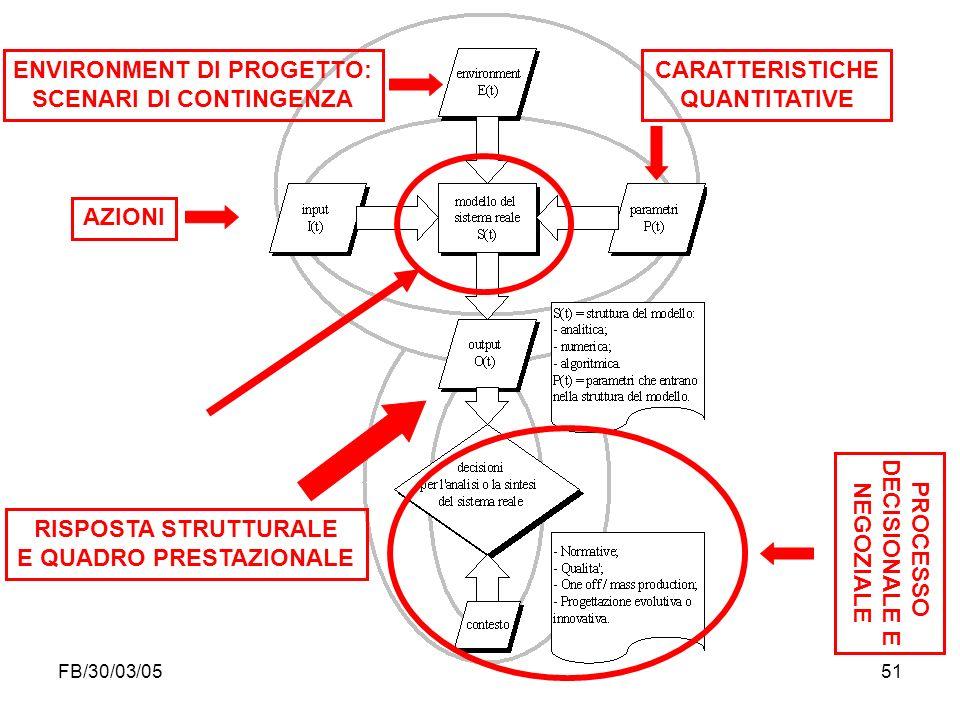 FB/30/03/0551 ENVIRONMENT DI PROGETTO: SCENARI DI CONTINGENZA CARATTERISTICHE QUANTITATIVE AZIONI RISPOSTA STRUTTURALE E QUADRO PRESTAZIONALE PROCESSO