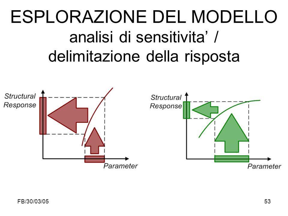 FB/30/03/0553 ESPLORAZIONE DEL MODELLO analisi di sensitivita / delimitazione della risposta