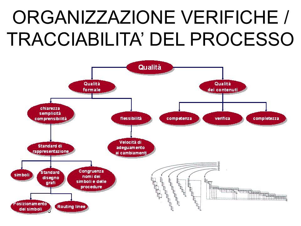 FB/30/03/0554 ORGANIZZAZIONE VERIFICHE / TRACCIABILITA DEL PROCESSO
