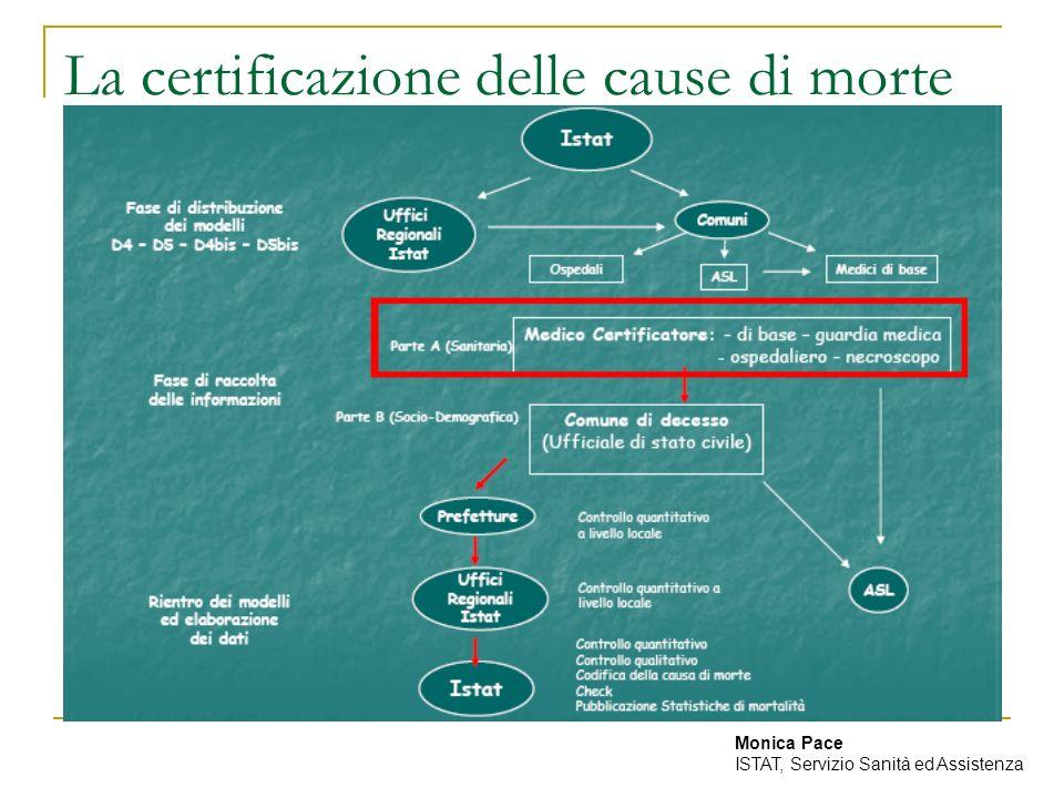 La certificazione delle cause di morte Monica Pace ISTAT, Servizio Sanità ed Assistenza