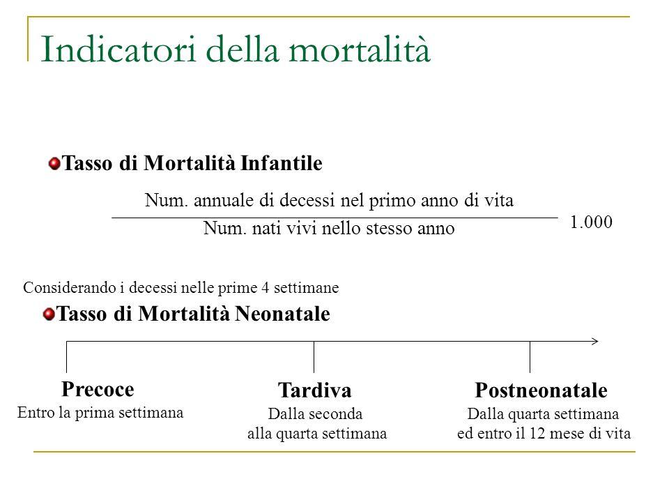 Indicatori della mortalità Num. annuale di decessi nel primo anno di vita Num. nati vivi nello stesso anno 1.000 Tasso di Mortalità Infantile Consider