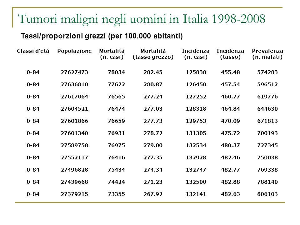 Tumori maligni negli uomini in Italia 1998-2008 Tassi/proporzioni grezzi (per 100.000 abitanti) Classi d'etàPopolazioneMortalità (n. casi) Mortalità (