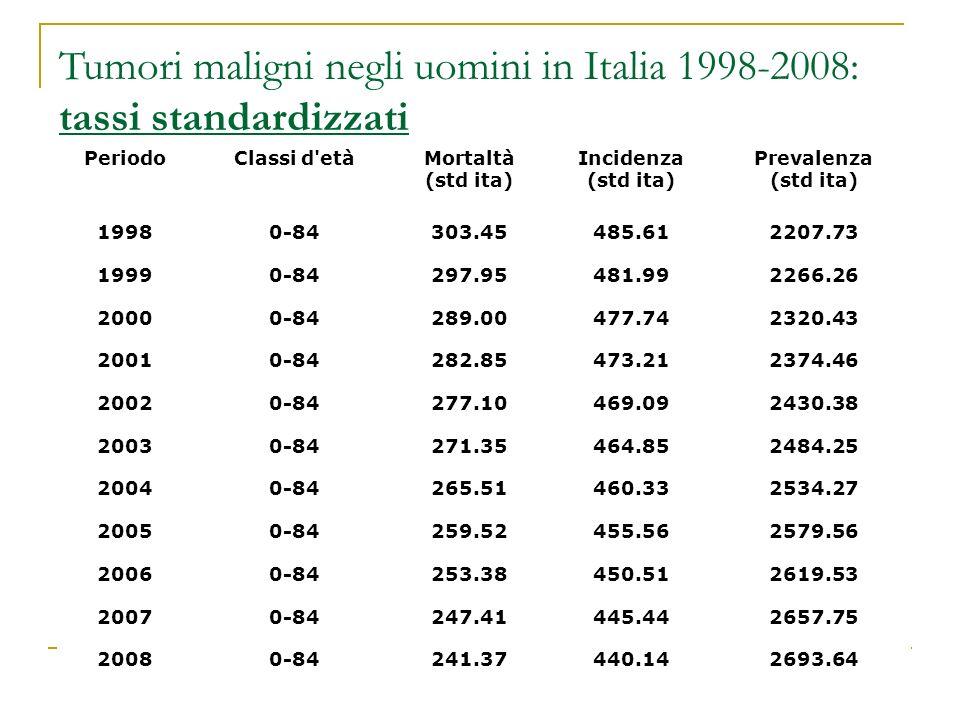 PeriodoClassi d'etàMortaltà (std ita) Incidenza (std ita) Prevalenza (std ita) 19980-84303.45485.612207.73 19990-84297.95481.992266.26 20000-84289.004