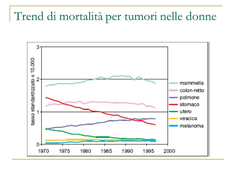 Trend di mortalità per tumori nelle donne